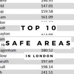 Top 10 safe areas 400k